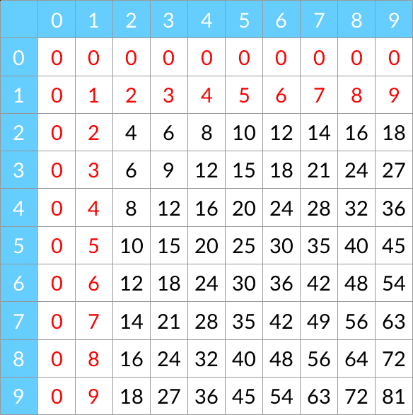 Les tables de multiplication j connais pas les maths - Table de multiplication de 12 ...