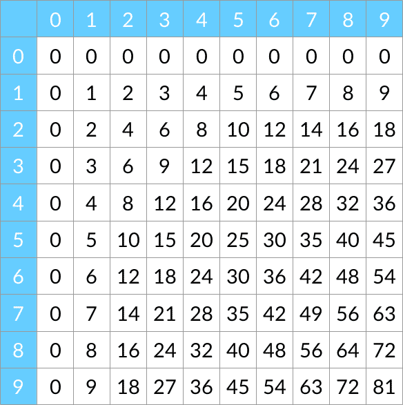 Les tables de multiplication j connais pas les maths for Table de multiplication 5