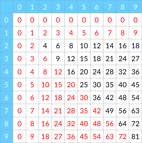 Les tables de multiplication j connais pas les maths - Domino table de multiplication ...