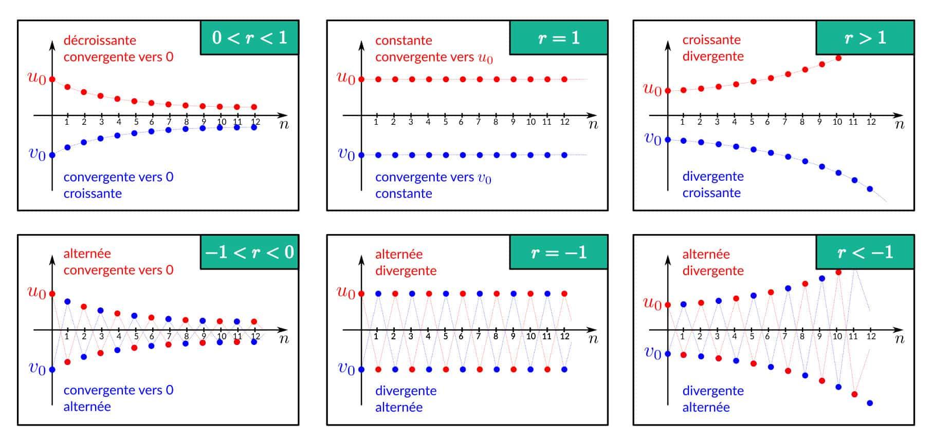 Convergence et monotonie des suites géométriques
