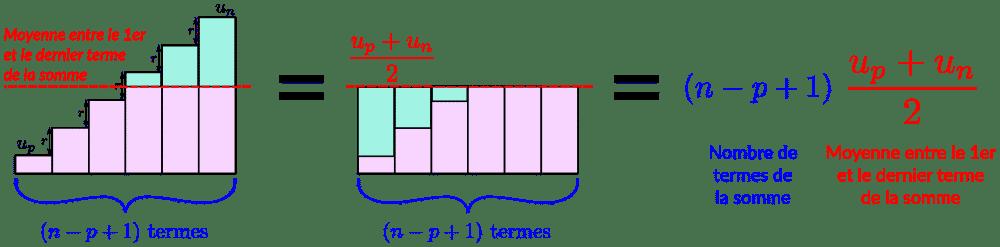 Somme des termes d'une suite arithmétique