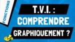 Comment comprendre graphiquement le Théorème des Valeurs Intermédiaires (TVI) ?